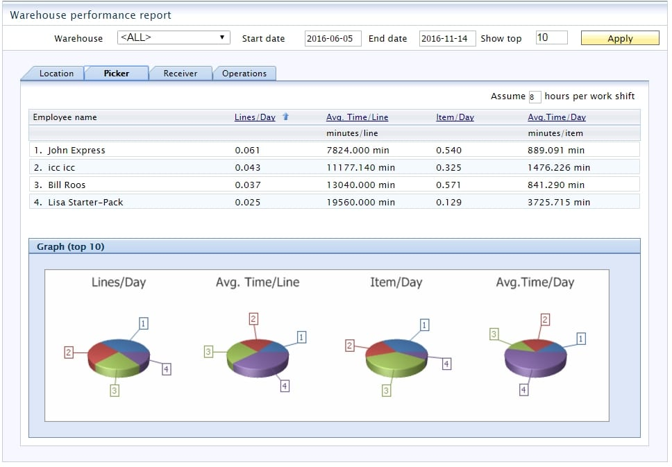 WMS Dashboard SAP Business One