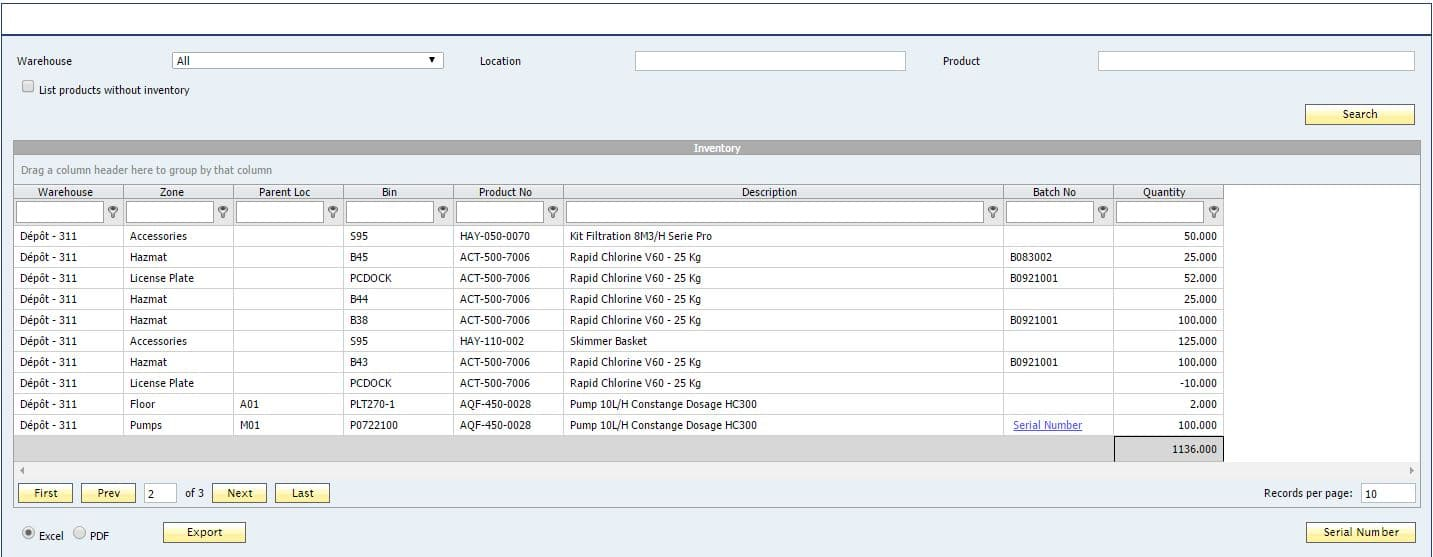WMS Inventory Dashboard for SAP Business One